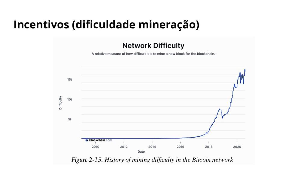 Incentivos (dificuldade mineração)