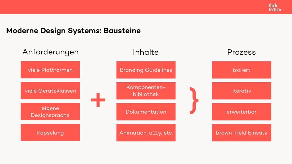 Moderne Design Systems: Bausteine Branding Guid...