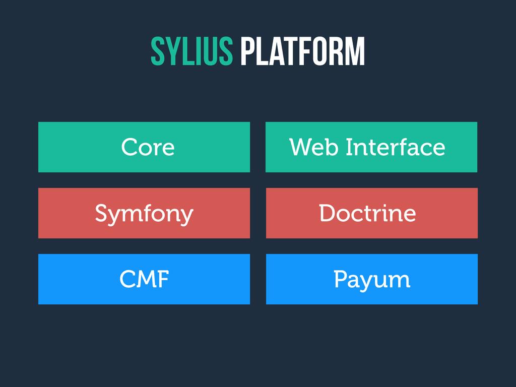 Sylius platform Core Web Interface Symfony Doct...