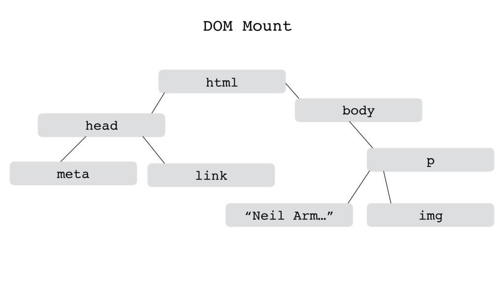 """DOM Mount head p body meta html link """"Neil Arm…..."""