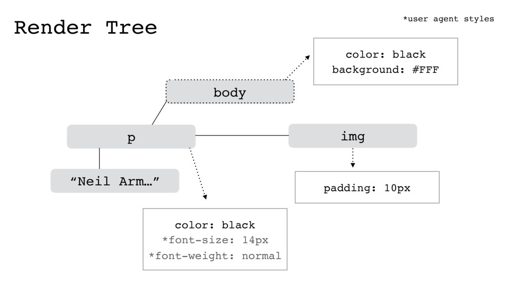 img body Render Tree color: black background: #...