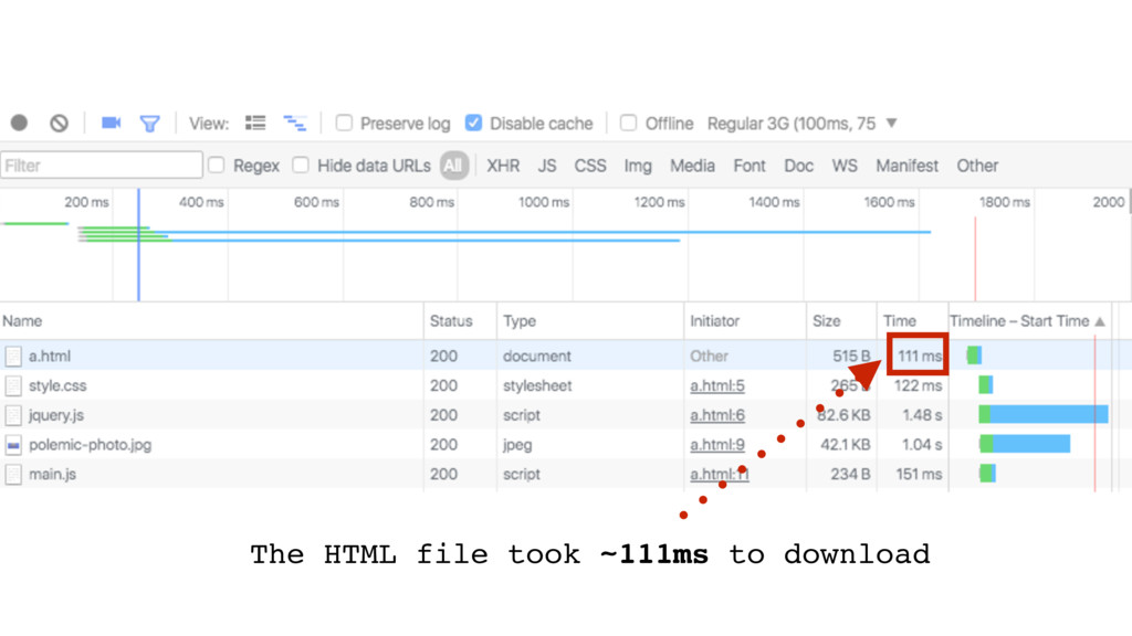 The HTML file took ~111ms to download