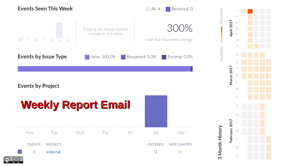 Weekly Report Email Weekly Report Email