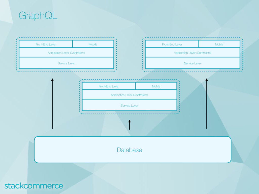 GraphQL Front-End Layer Mobile Application Laye...