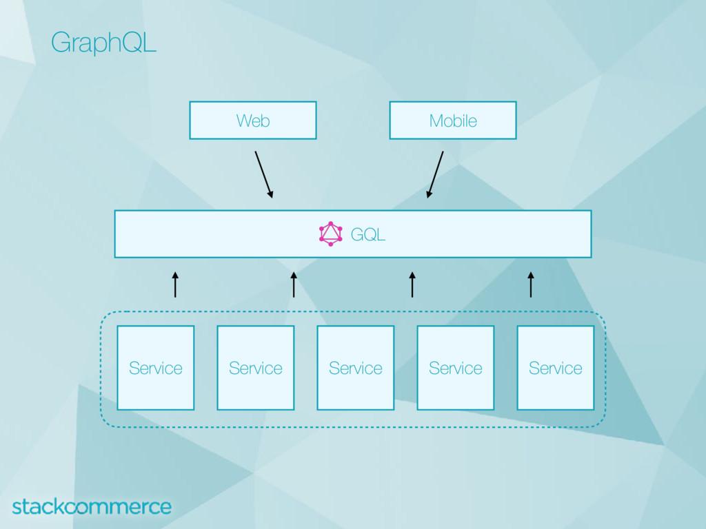 GraphQL Web Mobile GQL Service Service Service ...