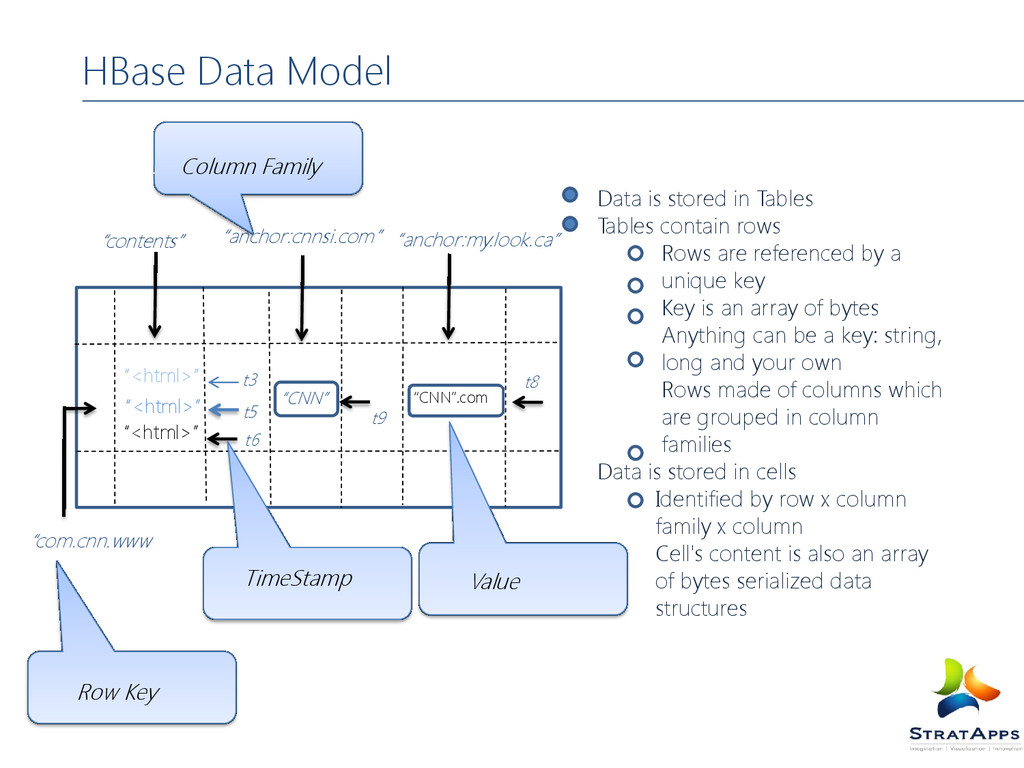 HBase Data Model Data is stored in Tables Table...