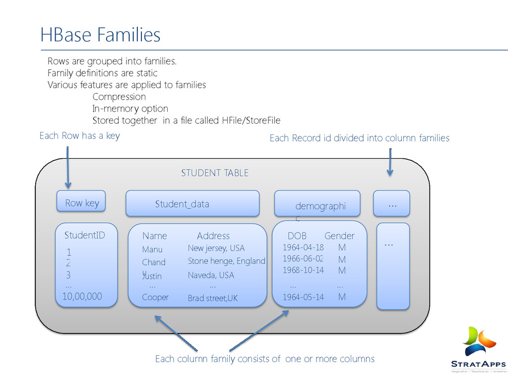 Rows are grouped into families. Family definiti...