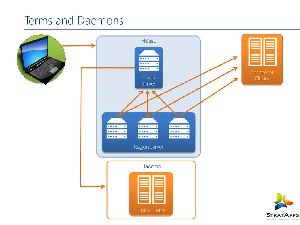 Terms and Daemons HBase Master Server Region Se...