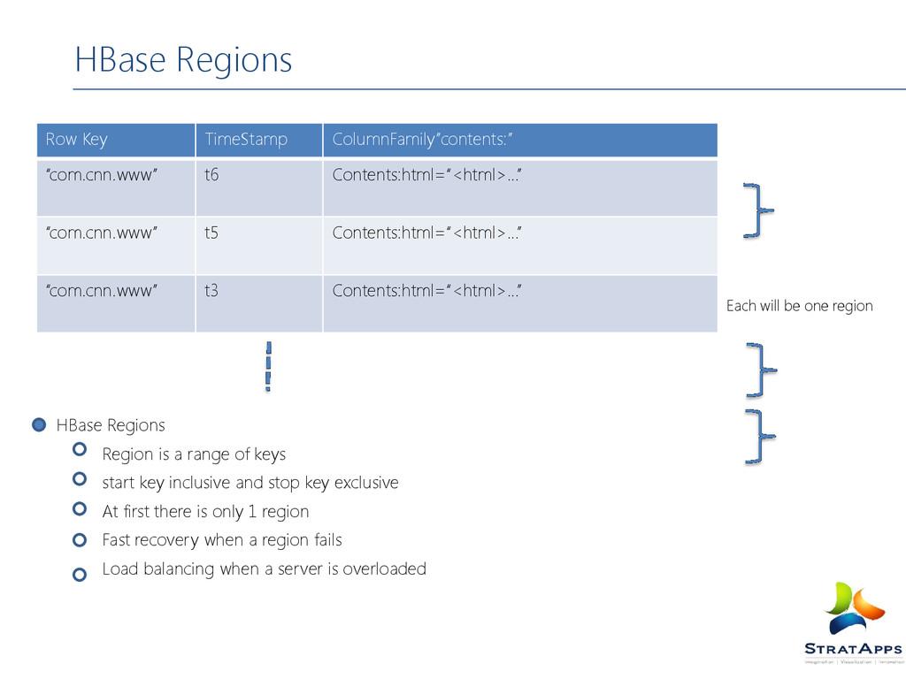 HBase Regions Region is a range of keys start k...