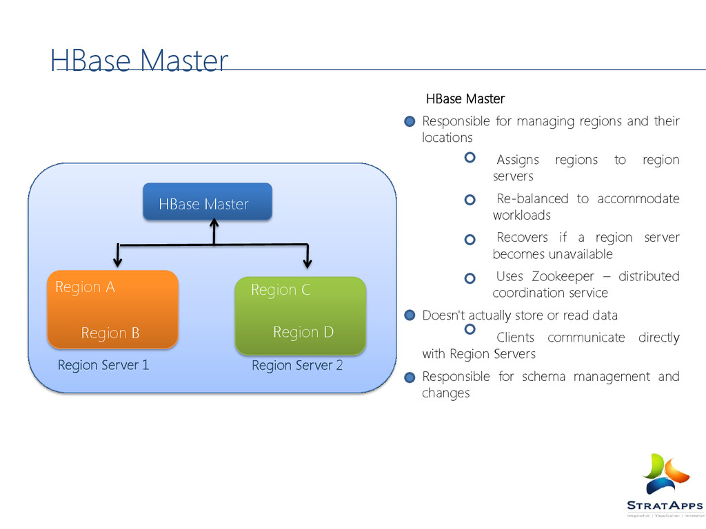 HBase Master Responsible for managing regions a...