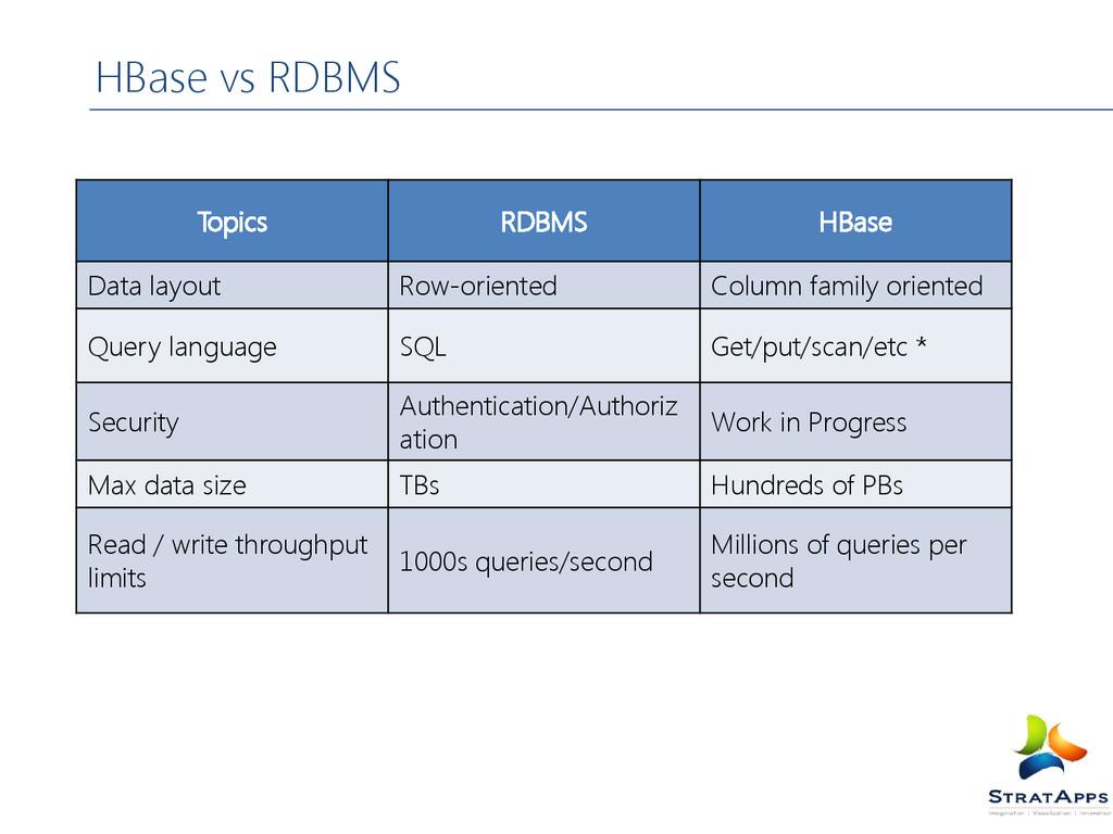 HBase vs RDBMS Topics RDBMS HBase Data layout R...