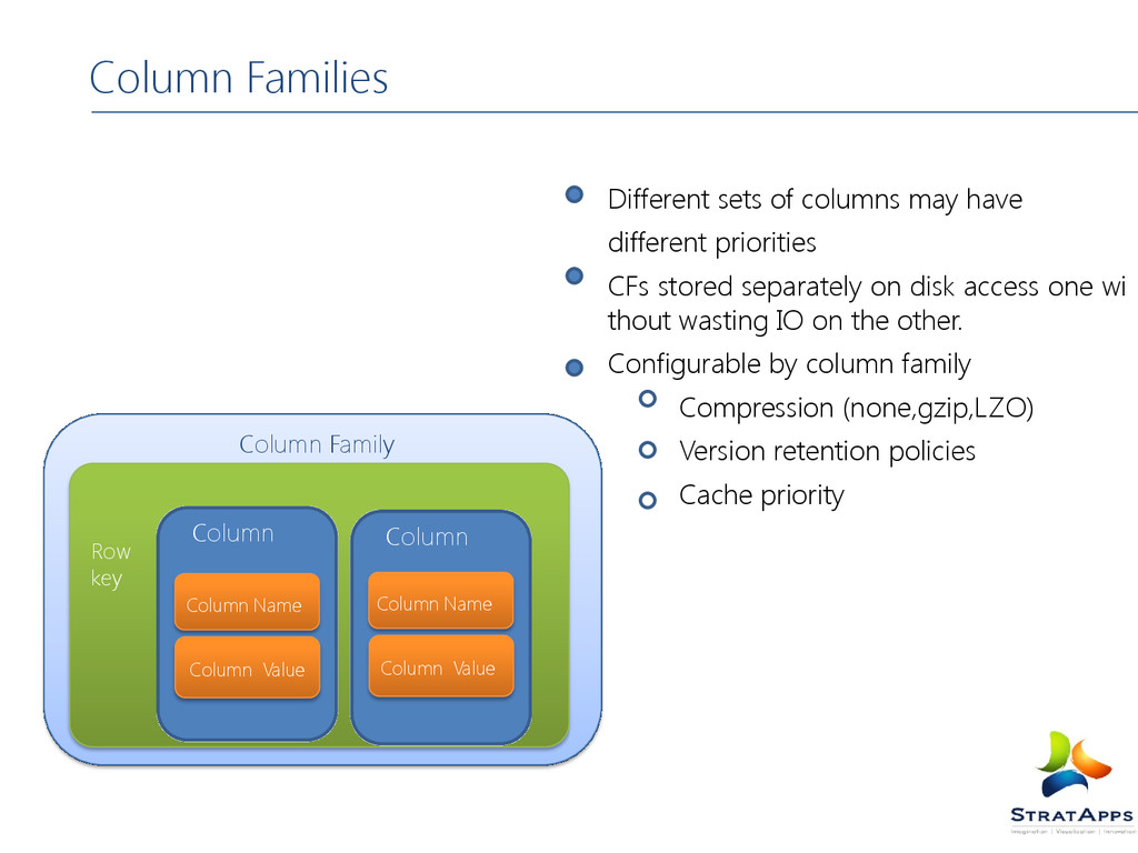 Column Families Different sets of columns may h...