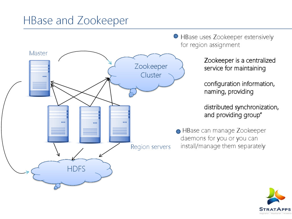 HBase and Zookeeper HBase uses Zookeeper extens...