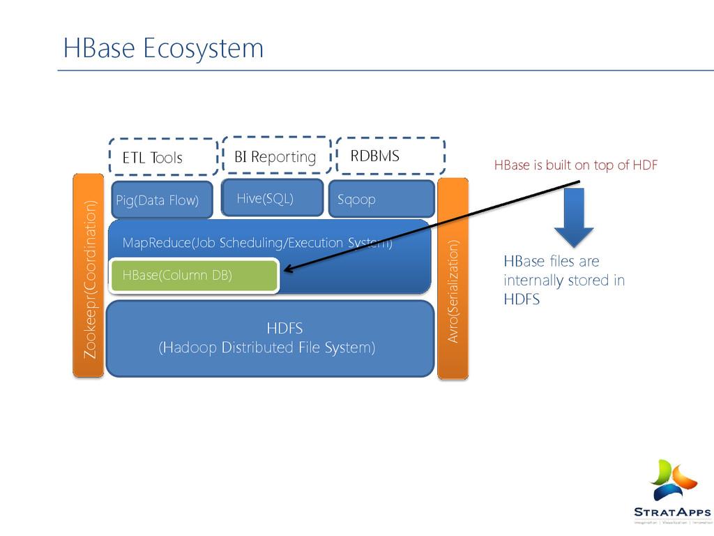 HBase Ecosystem Zookeepr(Coordination) Avro(Ser...