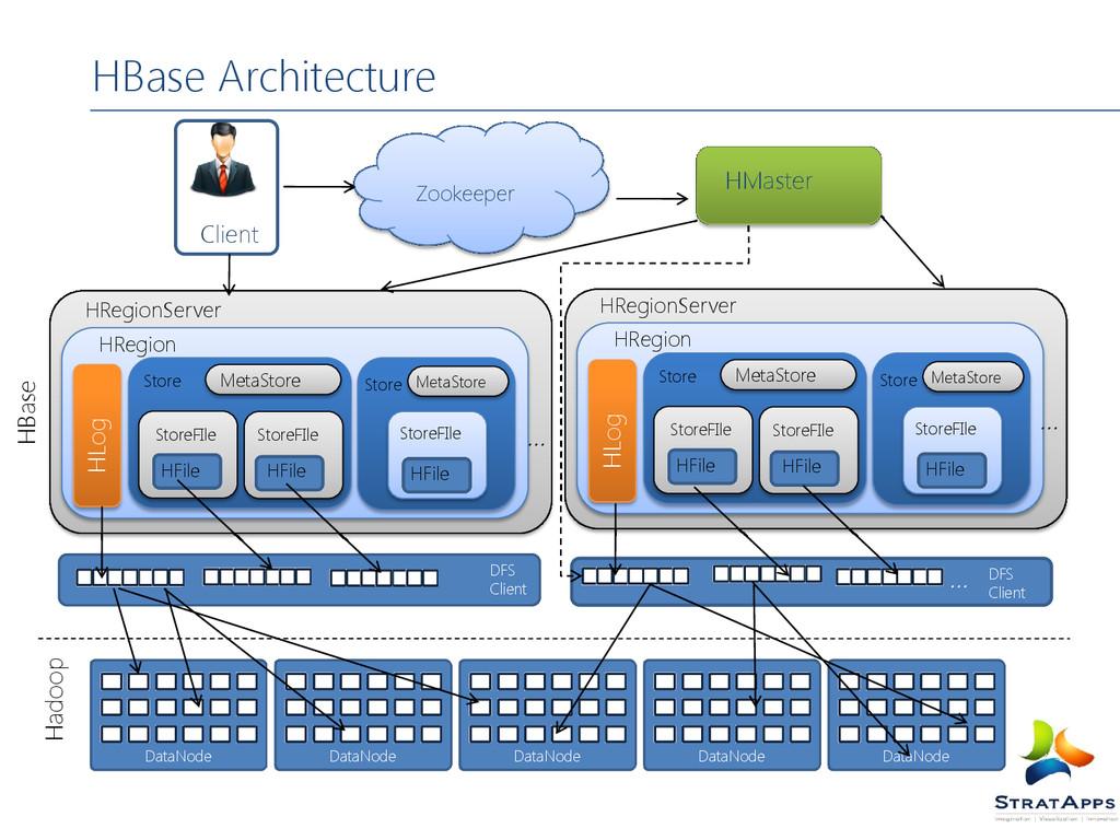 HBase Architecture DataNode DataNode DataNode D...