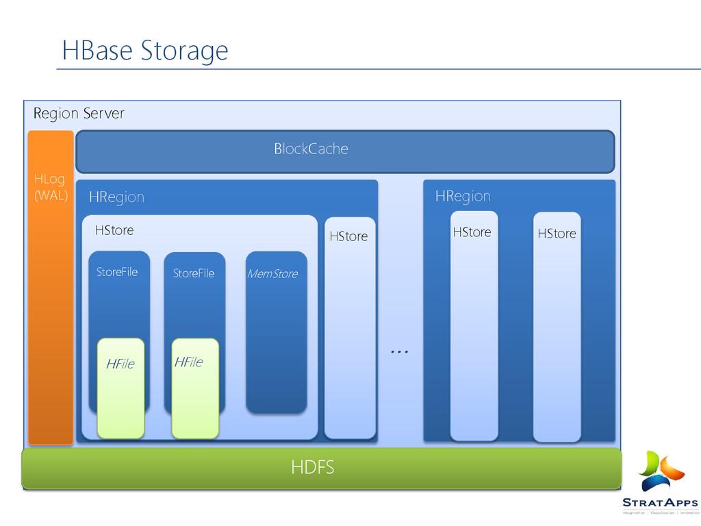 HBase Storage Region Server BlockCache HRegion ...