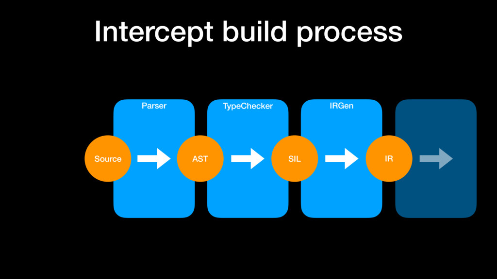 Intercept build process Parser TypeChecker IRGe...