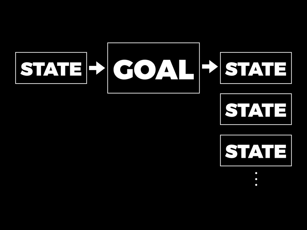 GOAL STATE STATE STATE STATE ⋮