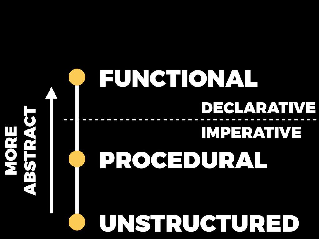 UNSTRUCTURED PROCEDURAL FUNCTIONAL DECLARATIVE ...