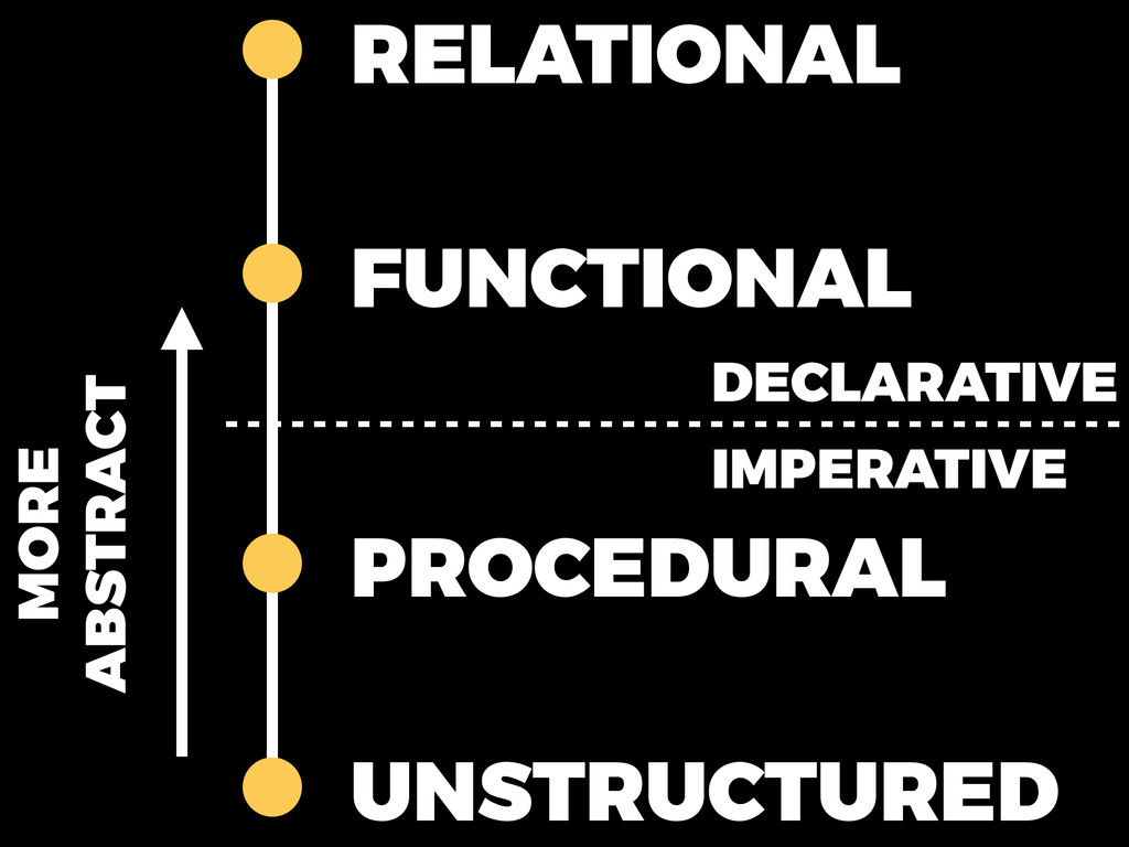 UNSTRUCTURED PROCEDURAL FUNCTIONAL RELATIONAL D...