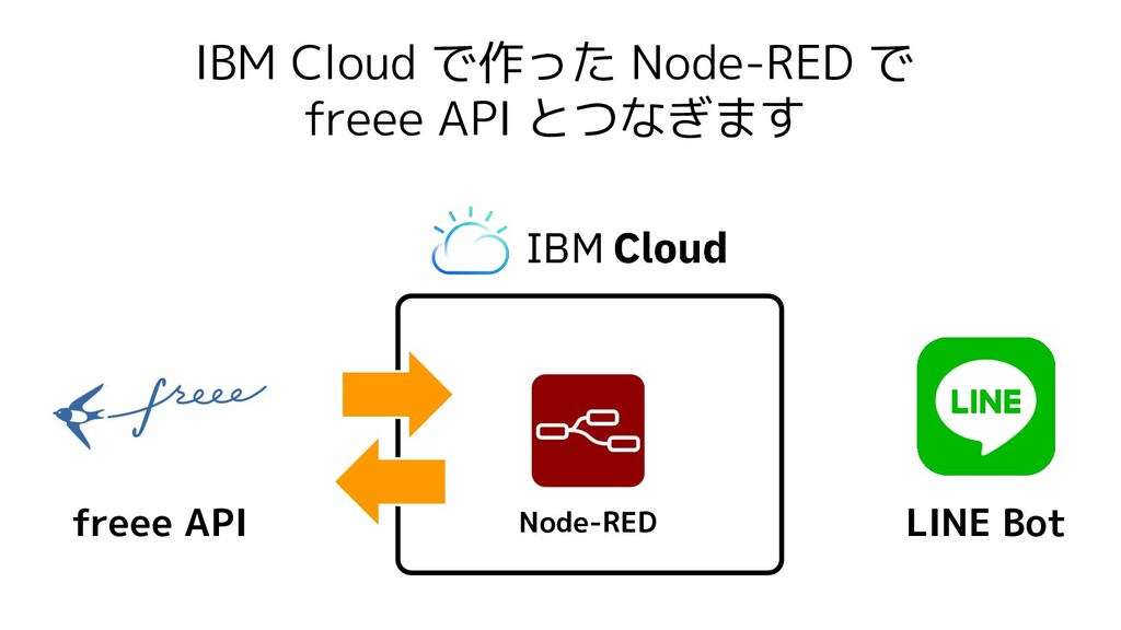 IBM Cloud で作った Node-RED で freee API とつなぎます Node...
