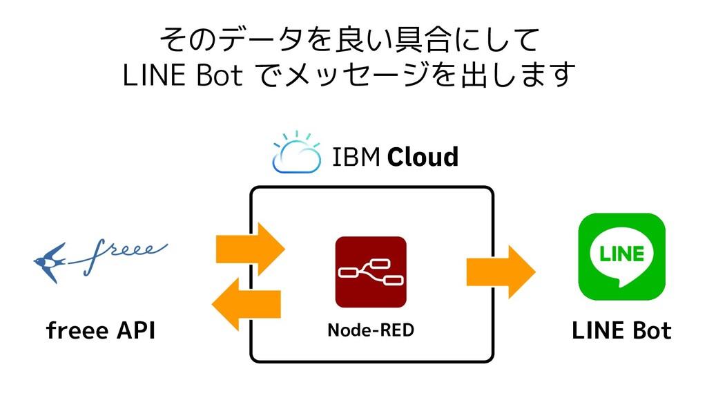 そのデータを良い具合にして LINE Bot でメッセージを出します Node-RED fre...