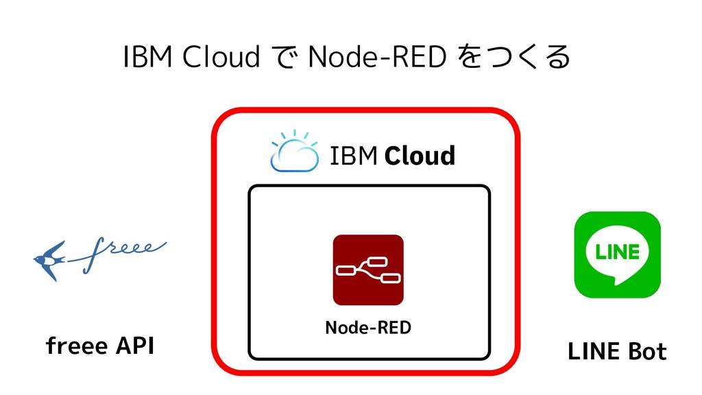 IBM Cloud で Node-RED をつくる Node-RED freee API LI...