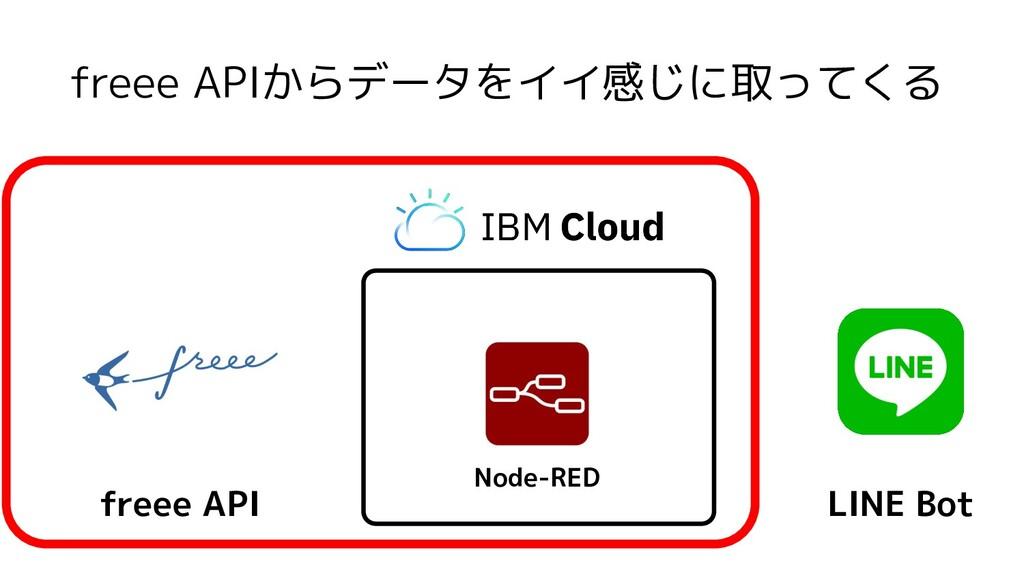 freee APIからデータをイイ感じに取ってくる Node-RED freee API LI...