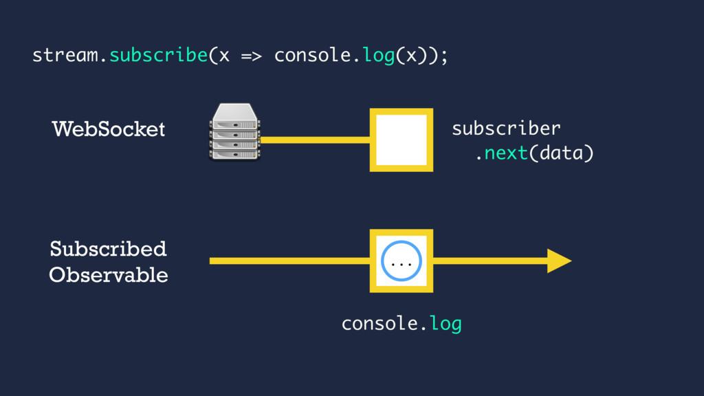 subscriber .next(data) ... WebSocket Subscribed...