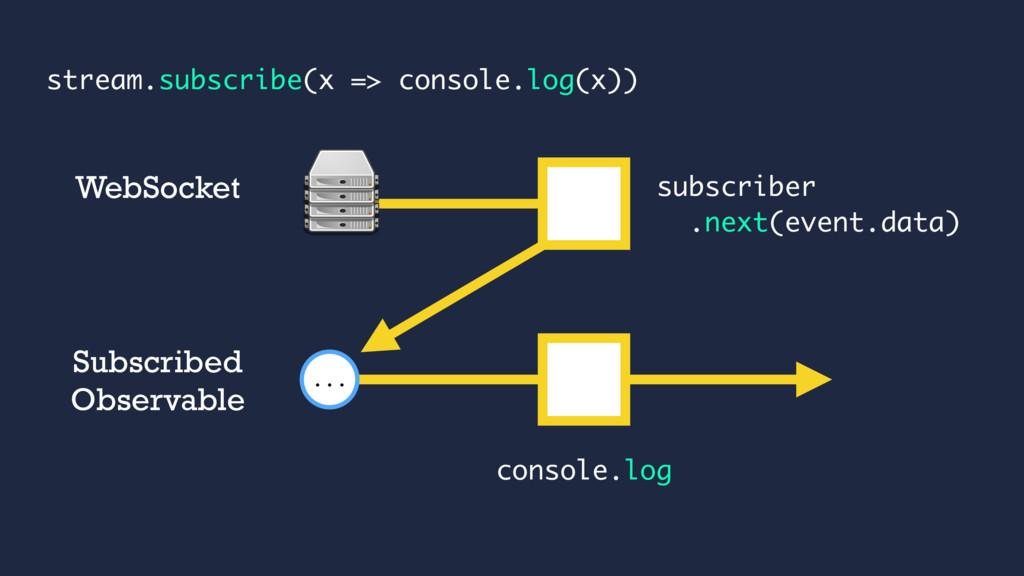 subscriber .next(event.data) ... WebSocket Subs...