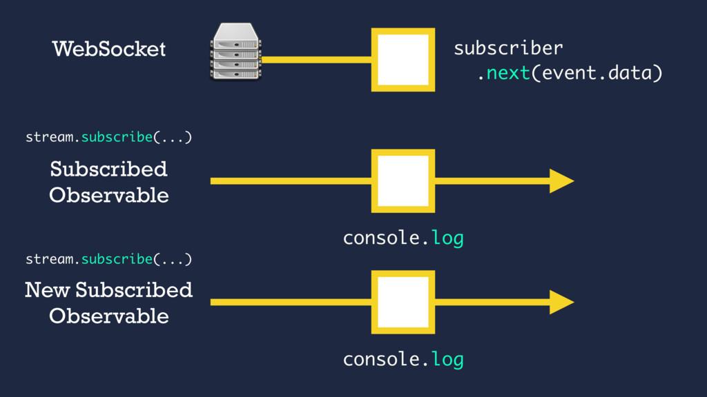 subscriber .next(event.data) WebSocket Subscrib...
