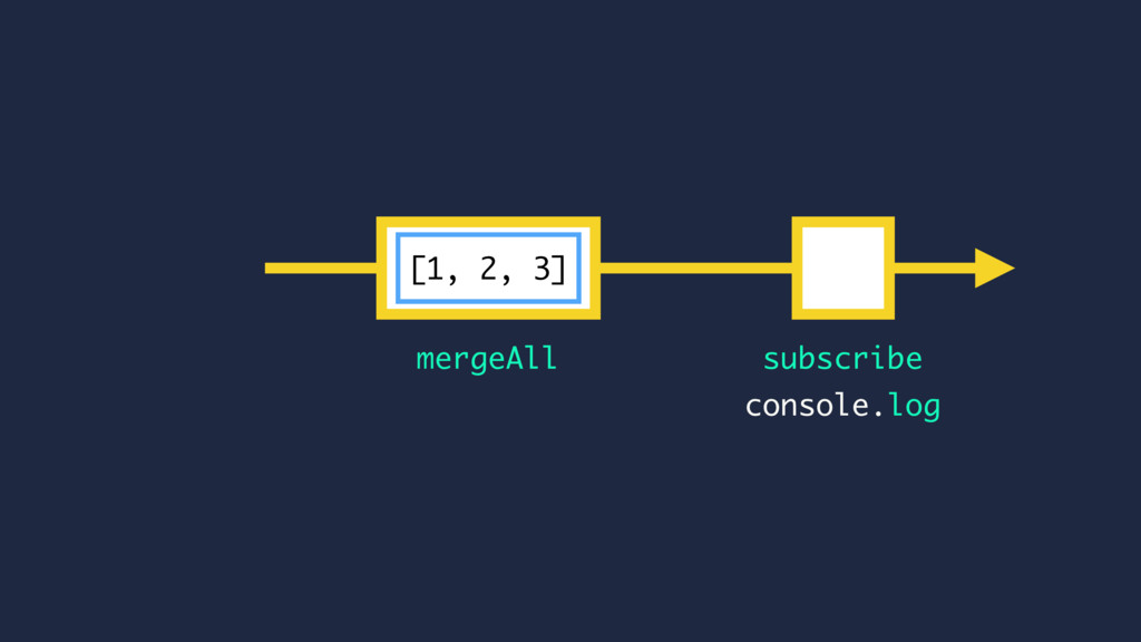 subscribe mergeAll console.log [1, 2, 3]