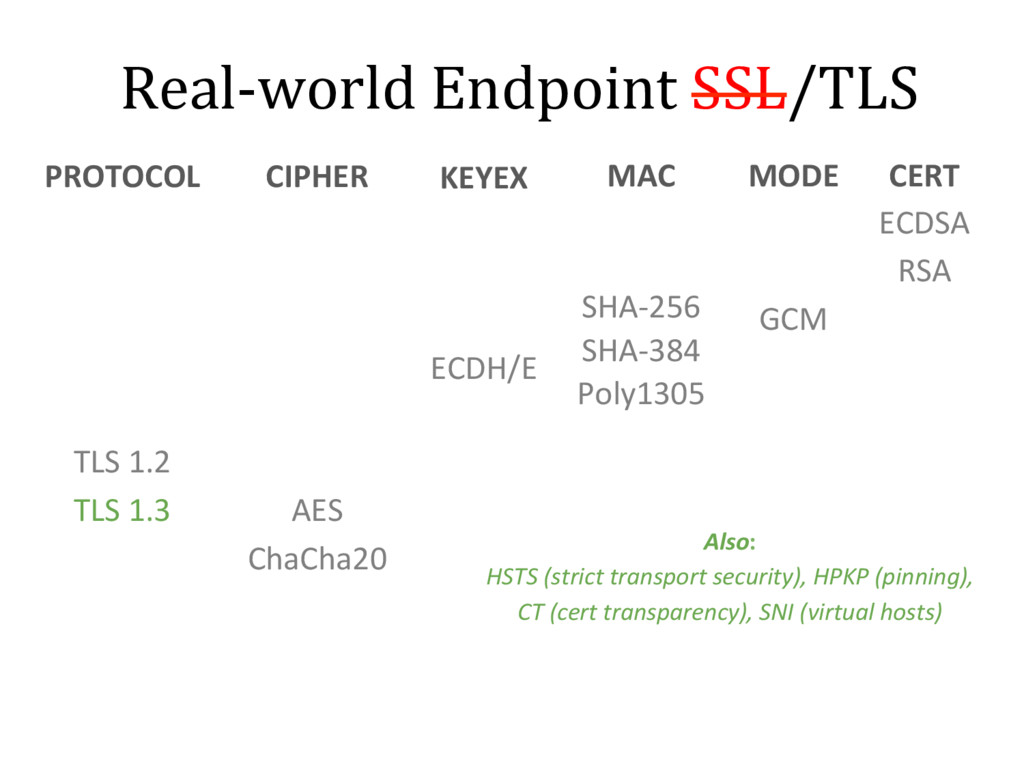 Real-world Endpoint SSL/TLS PROTOCOL SSL v1 SSL...
