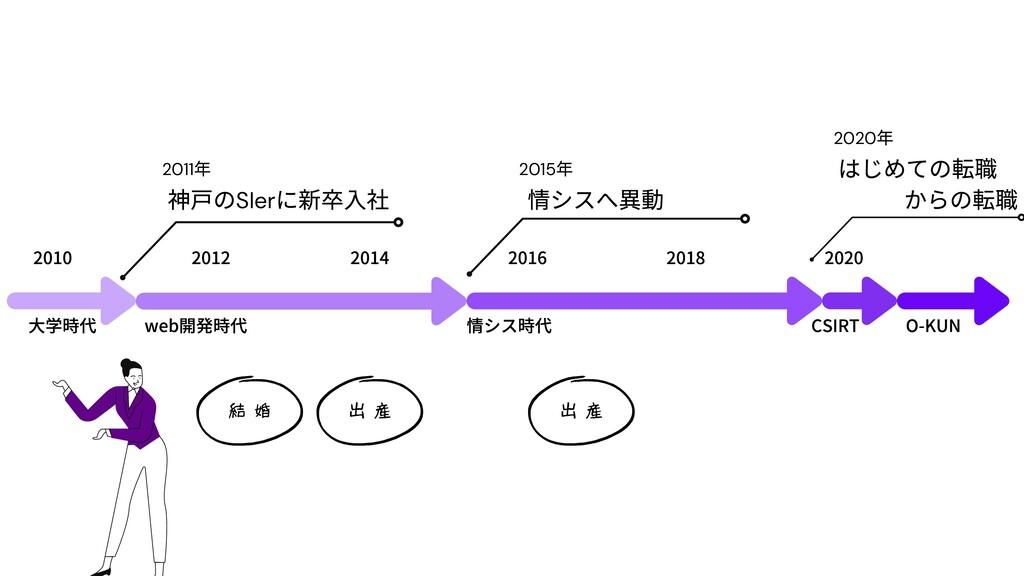 web開発時代 情シス時代 2016 2018 情シスへ異動 2010 2012 2014 2...