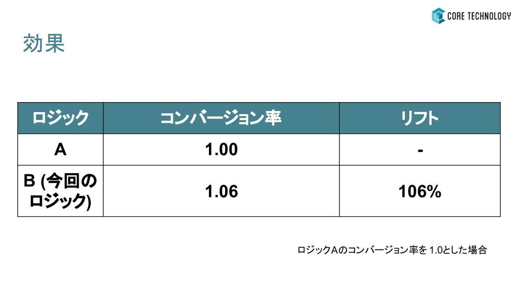 ロジック コンバージョン率 リフト A 1.00 - B (今回の ロジック) 1.06 10...