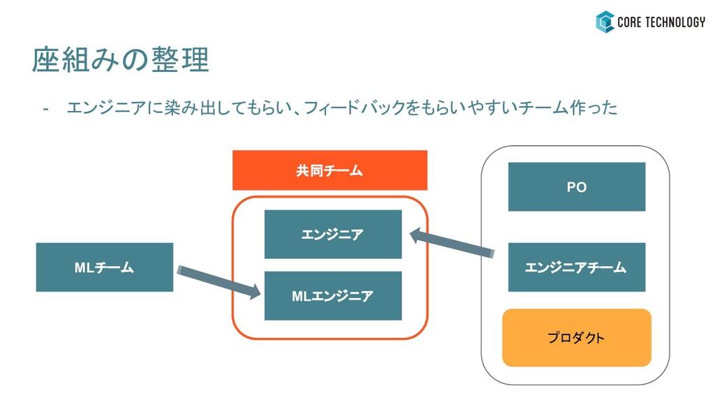 座組みの整理 - エンジニアに染み出してもらい、フィードバックをもらいやすいチーム作った ML...