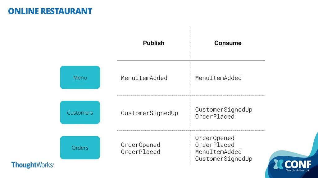 ONLINE RESTAURANT Customers Menu Orders Publish...