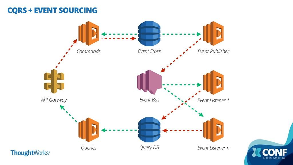 CQRS + EVENT SOURCING API Gateway Commands Quer...