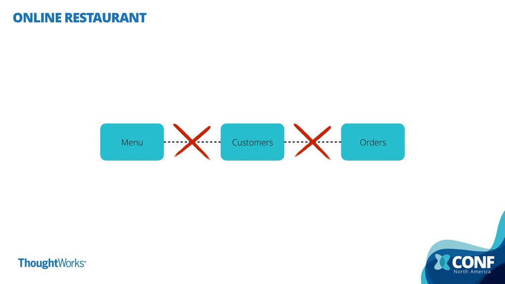 ONLINE RESTAURANT Customers Menu Orders