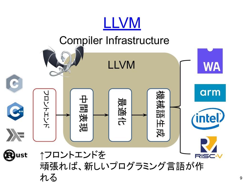 LLVM ↑フロントエンドを 頑張れば、新しいプログラミング言語が作 れる 9 Compile...