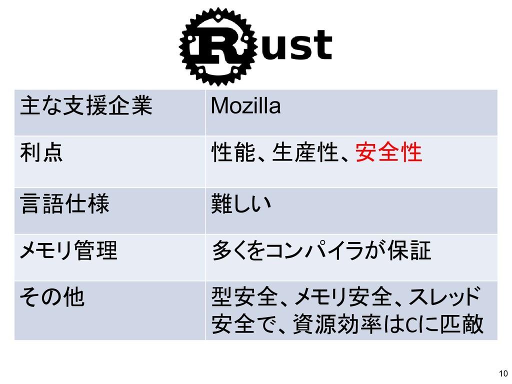 主な支援企業 Mozilla 利点 性能、生産性、安全性 言語仕様 難しい メモリ管理 多くを...