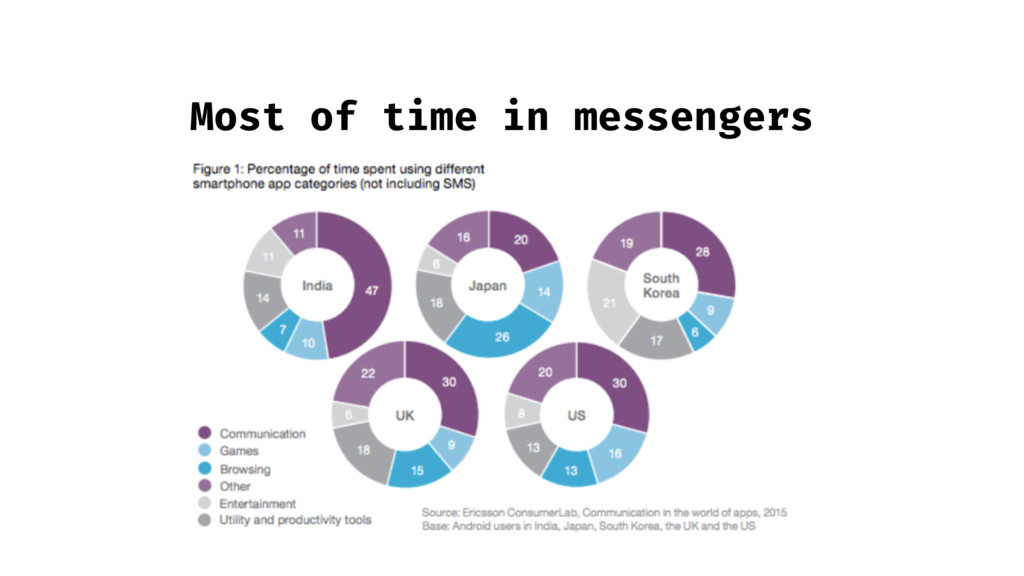 Most of time in messengers