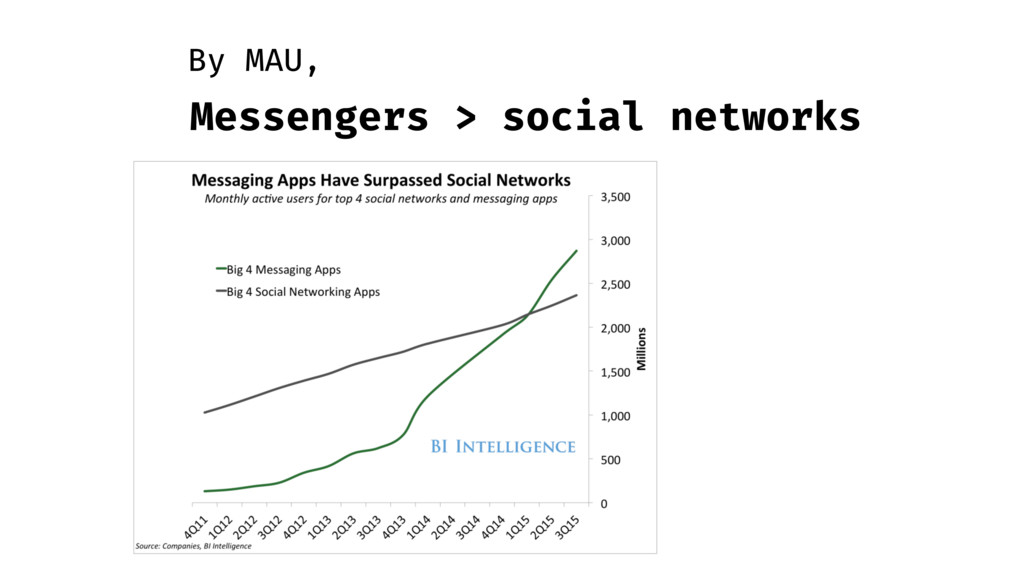 Messengers > social networks By MAU,