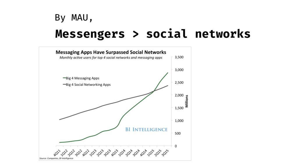 Messengers > social networks By MAU,