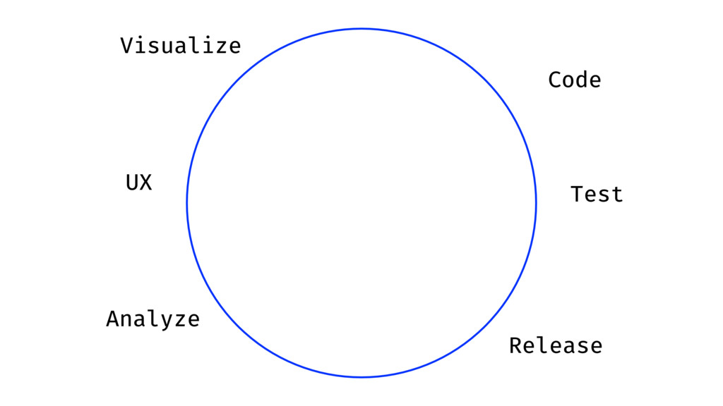 Analyze UX Visualize Code Test Release