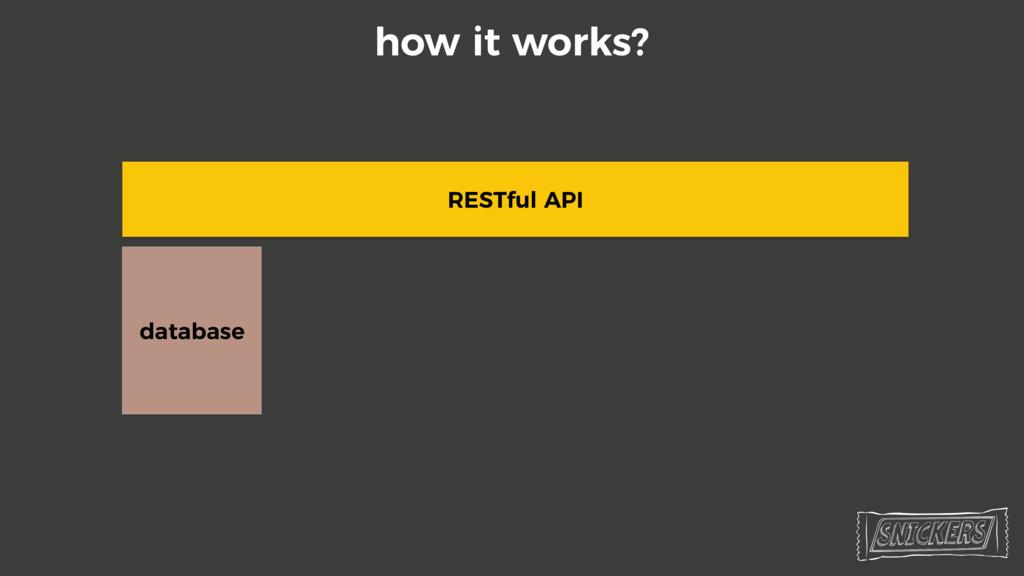 RESTful API database how it works?