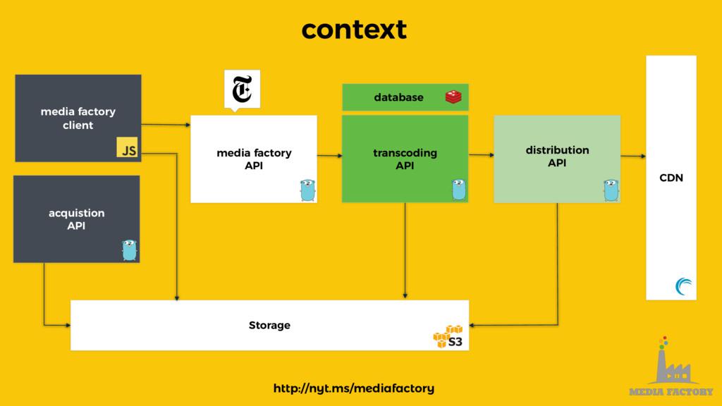 context media factory client acquistion API med...