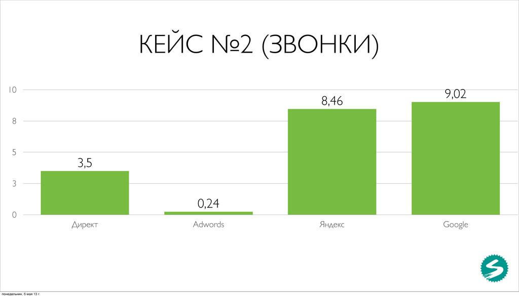 КЕЙС №2 (ЗВОНКИ) 0 3 5 8 10 Директ Adwords Янде...