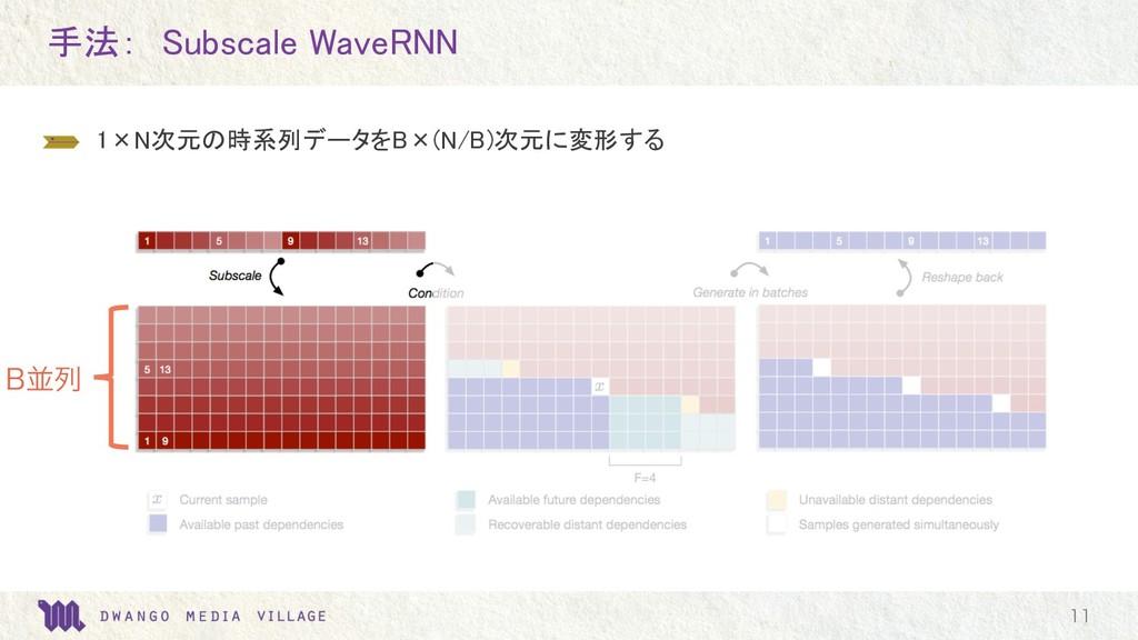 手法: Subscale WaveRNN  1×N次元の時系列データをB×(N/B)次元に変...