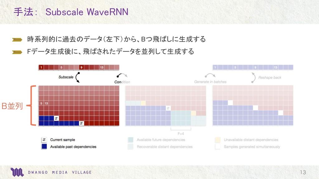 手法: Subscale WaveRNN  時系列的に過去のデータ(左下)から、Bつ飛ばしに...